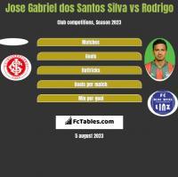 Jose Gabriel dos Santos Silva vs Rodrigo h2h player stats