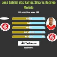 Jose Gabriel dos Santos Silva vs Rodrigo Moledo h2h player stats