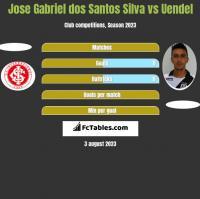 Jose Gabriel dos Santos Silva vs Uendel h2h player stats