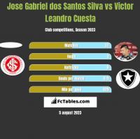 Jose Gabriel dos Santos Silva vs Victor Leandro Cuesta h2h player stats