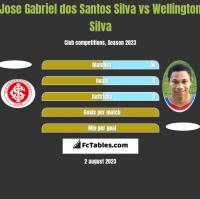Jose Gabriel dos Santos Silva vs Wellington Silva h2h player stats