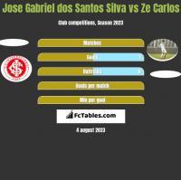 Jose Gabriel dos Santos Silva vs Ze Carlos h2h player stats