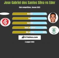 Jose Gabriel dos Santos Silva vs Eder h2h player stats