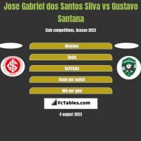Jose Gabriel dos Santos Silva vs Gustavo Santana h2h player stats