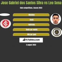 Jose Gabriel dos Santos Silva vs Leo Sena h2h player stats