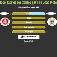 Jose Gabriel dos Santos Silva vs Joao Victor h2h player stats