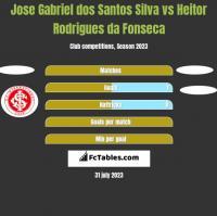 Jose Gabriel dos Santos Silva vs Heitor Rodrigues da Fonseca h2h player stats