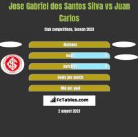 Jose Gabriel dos Santos Silva vs Juan Carlos h2h player stats