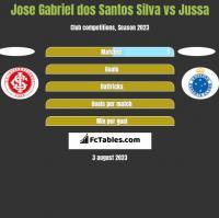 Jose Gabriel dos Santos Silva vs Jussa h2h player stats