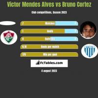 Victor Mendes Alves vs Bruno Cortez h2h player stats
