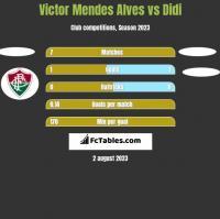 Victor Mendes Alves vs Didi h2h player stats