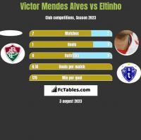 Victor Mendes Alves vs Eltinho h2h player stats