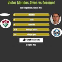 Victor Mendes Alves vs Geromel h2h player stats
