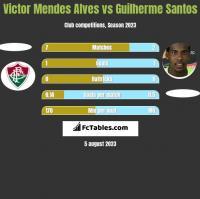 Victor Mendes Alves vs Guilherme Santos h2h player stats