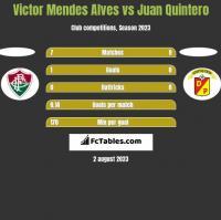 Victor Mendes Alves vs Juan Quintero h2h player stats