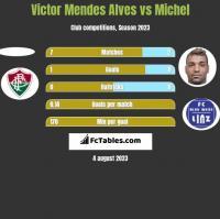 Victor Mendes Alves vs Michel h2h player stats