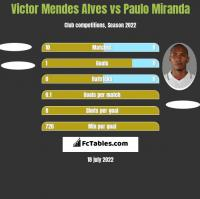 Victor Mendes Alves vs Paulo Miranda h2h player stats