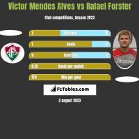 Victor Mendes Alves vs Rafael Forster h2h player stats