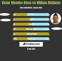 Victor Mendes Alves vs William Matheus h2h player stats
