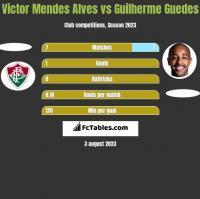 Victor Mendes Alves vs Guilherme Guedes h2h player stats