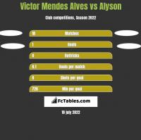 Victor Mendes Alves vs Alyson h2h player stats
