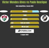 Victor Mendes Alves vs Paulo Henrique h2h player stats
