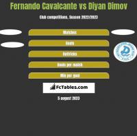 Fernando Cavalcante vs Diyan Dimov h2h player stats