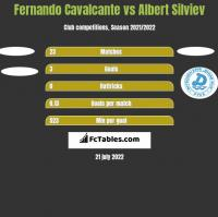 Fernando Cavalcante vs Albert Silviev h2h player stats