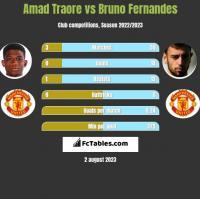 Amad Traore vs Bruno Fernandes h2h player stats