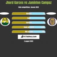 Jhord Garces vs Jaminton Campaz h2h player stats