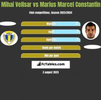 Mihai Velisar vs Marius Marcel Constantin h2h player stats