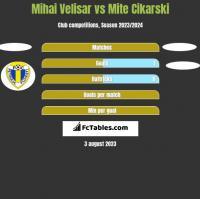 Mihai Velisar vs Mite Cikarski h2h player stats