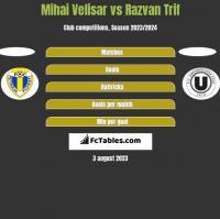 Mihai Velisar vs Razvan Trif h2h player stats