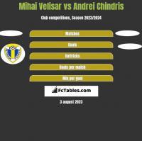 Mihai Velisar vs Andrei Chindris h2h player stats