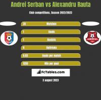 Andrei Serban vs Alexandru Rauta h2h player stats