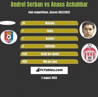 Andrei Serban vs Anass Achahbar h2h player stats