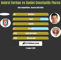Andrei Serban vs Daniel Constantin Florea h2h player stats