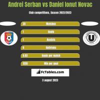 Andrei Serban vs Daniel Ionut Novac h2h player stats