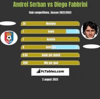 Andrei Serban vs Diego Fabbrini h2h player stats