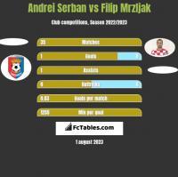 Andrei Serban vs Filip Mrzljak h2h player stats