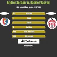 Andrei Serban vs Gabriel Vasvari h2h player stats