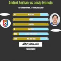 Andrei Serban vs Josip Ivancic h2h player stats