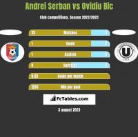 Andrei Serban vs Ovidiu Bic h2h player stats