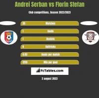 Andrei Serban vs Florin Stefan h2h player stats