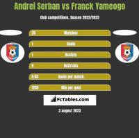 Andrei Serban vs Franck Yameogo h2h player stats
