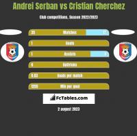 Andrei Serban vs Cristian Cherchez h2h player stats