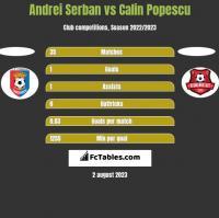 Andrei Serban vs Calin Popescu h2h player stats
