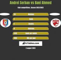 Andrei Serban vs Bani Ahmed h2h player stats
