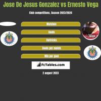 Jose De Jesus Gonzalez vs Ernesto Vega h2h player stats