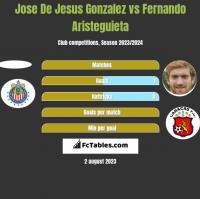 Jose De Jesus Gonzalez vs Fernando Aristeguieta h2h player stats